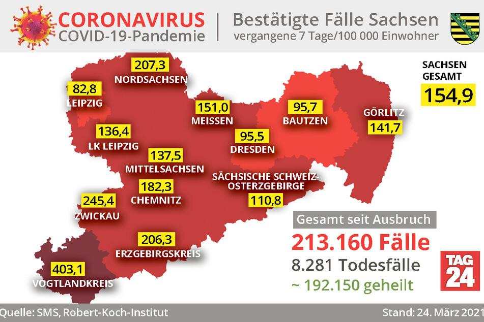 Der Vogtlandkreis ist tiefrot: Die Sieben-Tage-Inzidenz ist aktuell mit 403,1 die höchste in ganz Sachsen.