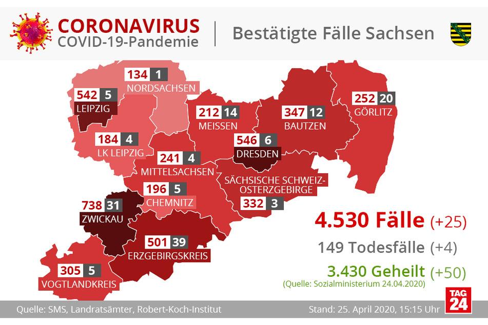 In Sachsen wurden bislang 4530 Personen positiv auf das Coronavirus getestet.