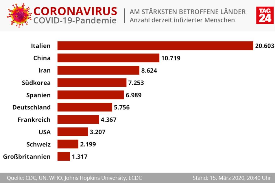 Zahl der aktuell infizierten Menschen.