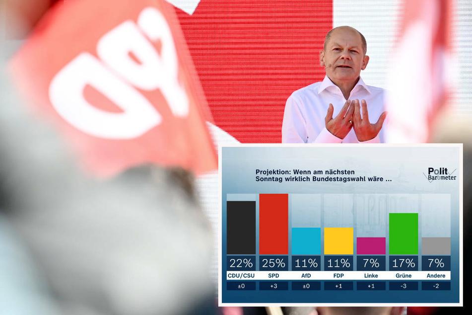 Nach 19 Jahren: SPD überholt laut ZDF-Politbarometer wieder die Union