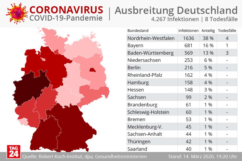 67 Prozent aller Fälle traten in Nordrhein-Westfalen, Bayern und Baden-Württemberg auf.