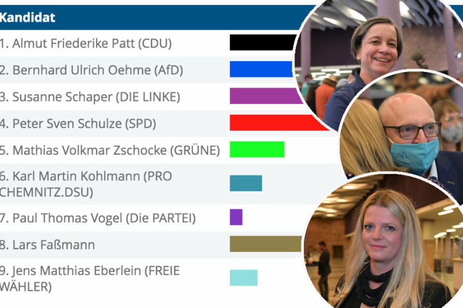 OB-Wahl in Chemnitz: So haben die Stadtteile gewählt