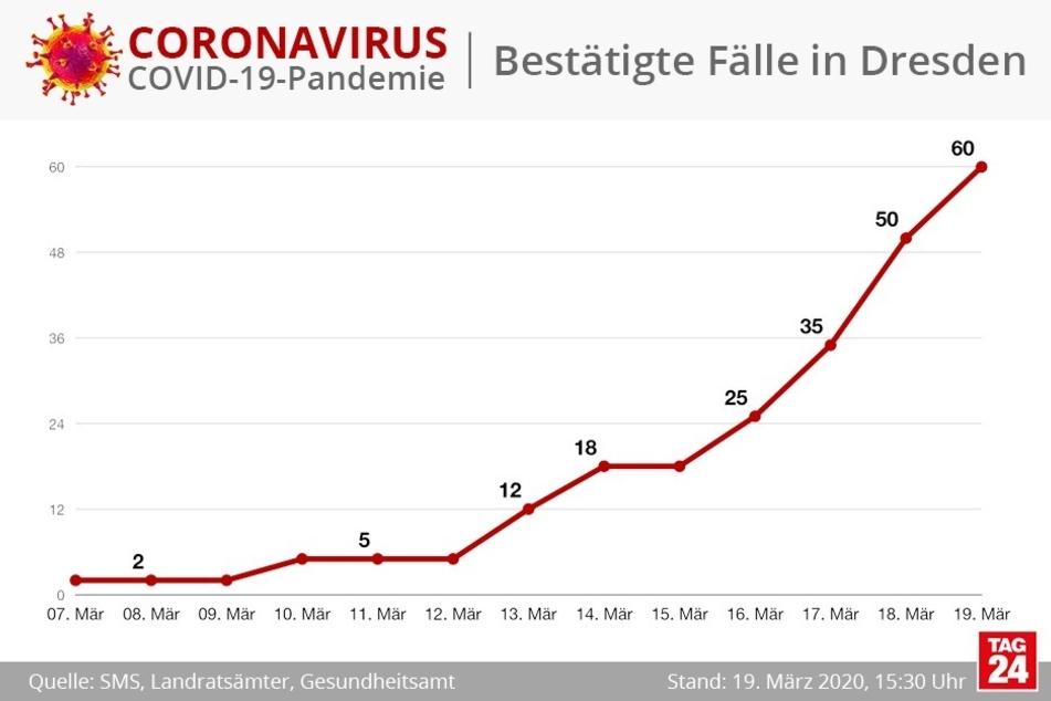 In Dresden gibt es inzwischen 60 bestätigte Corona-Fälle.