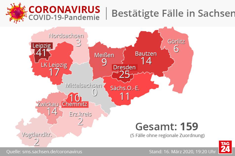 Die aktuellen Zahlen für Sachsen.