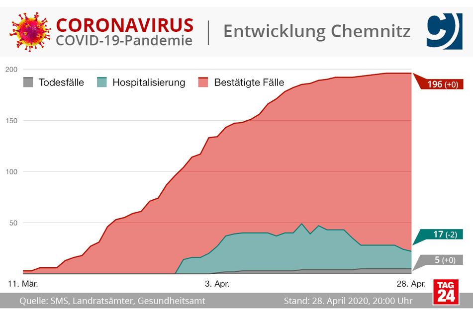 Zuletzt gab es in Chemnitz keine Neuinfektionen mehr.