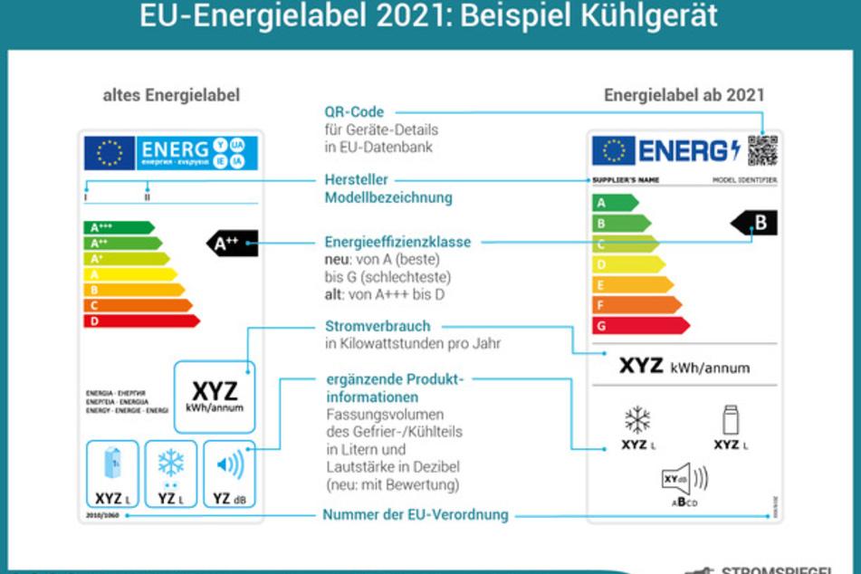 Die Grafik zeigt links die zuvor gültigen, rechts die ab 2021 geltenden Energielabel.