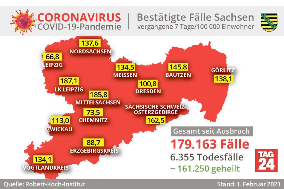 Weniger Neuinfizierte, weniger Kranke: Ist Sachsen über den Berg?
