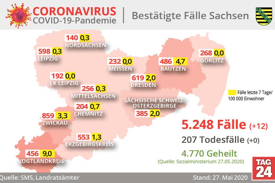 Grafischer Verlauf der Coronavirus-Infektionen in Sachsen.