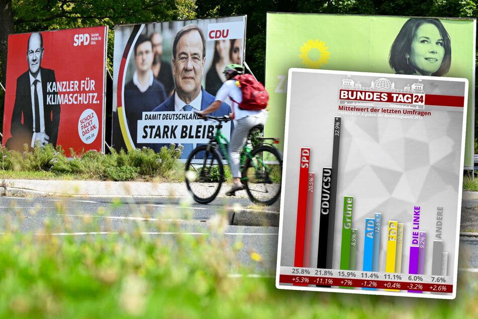 Zwei Wochen bis zur Wahl: SPD weiter auf Höhenflug, Union holt aber auf