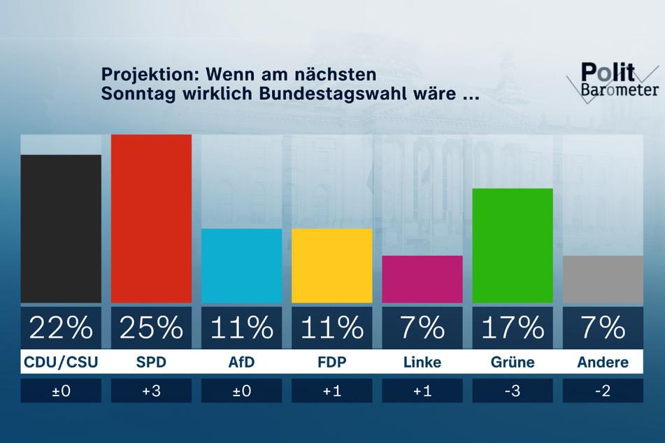 Erstmals seit 19 Jahren kann die SPD beim ZDF-Politbarometer wieder an der Union vorbeiziehen.