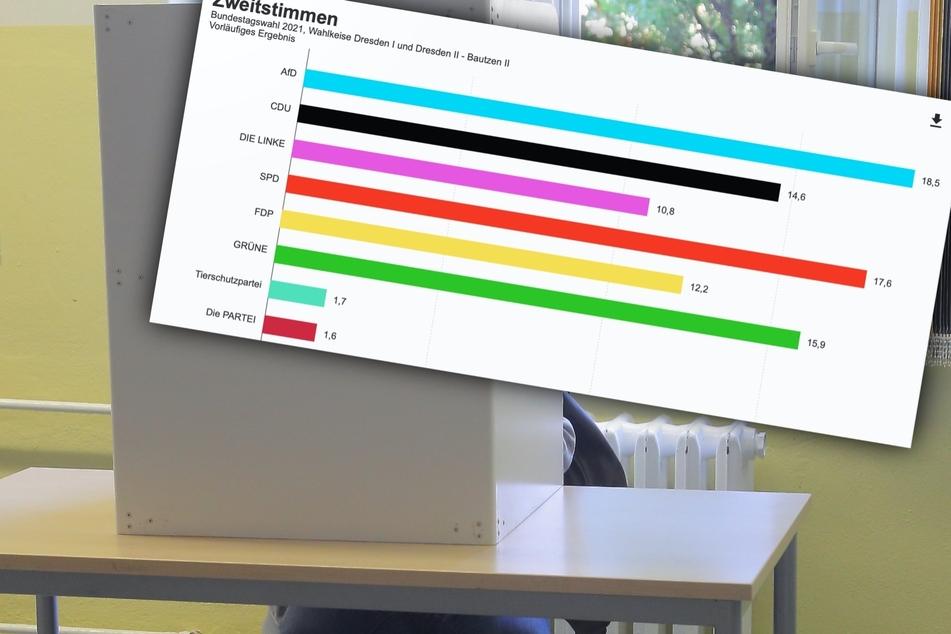 Dresden: Vorläufiges Ergebnis für Dresden: AfD vor SPD, Entscheidung im Wahlkreis 161 ultraknapp