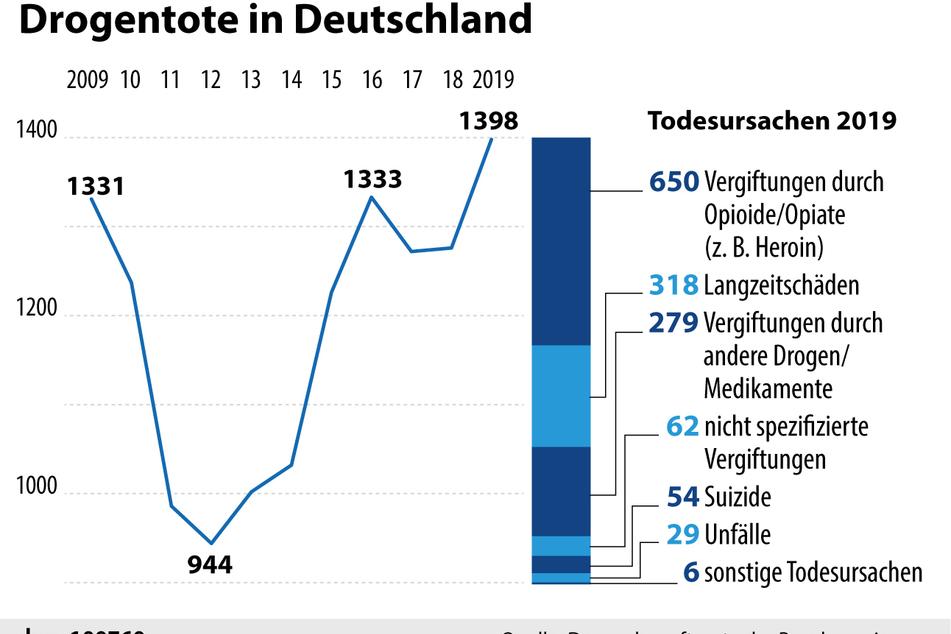 Die Anzahl der Drogentoten in Deutschland von 2009 bis 2019.
