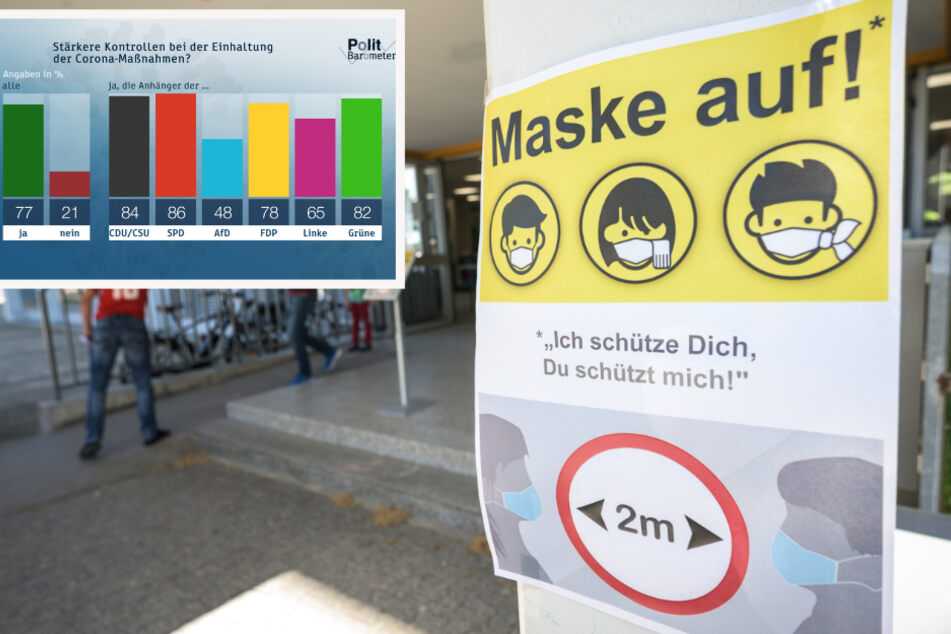 ZDF-Politbarometer: Das denken die Deutschen über Corona-Maßnahmen