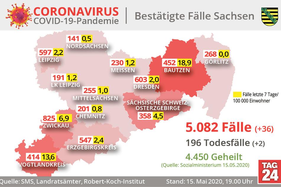 So ist der Stand in Sachsen.