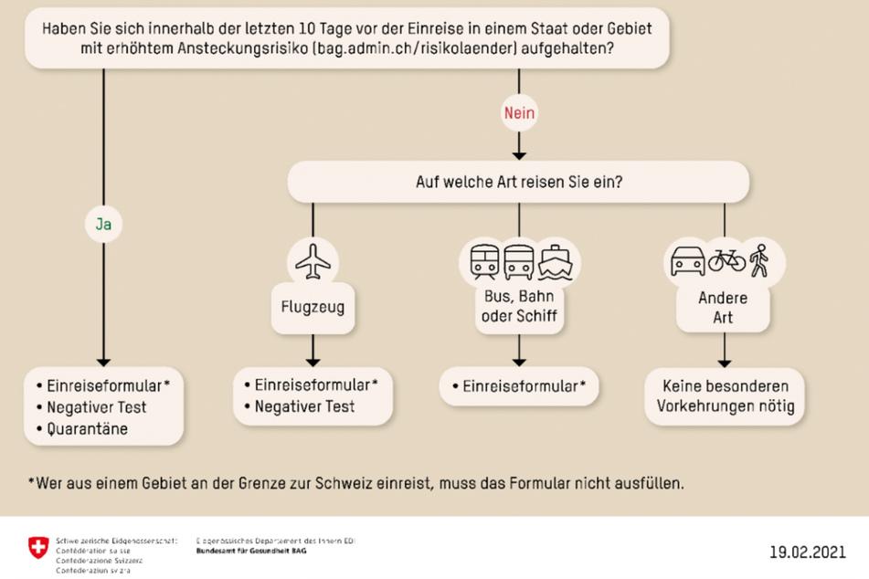 Wer aus dem Ausland in die Schweiz einreist, sollte dieses Schema kennen.